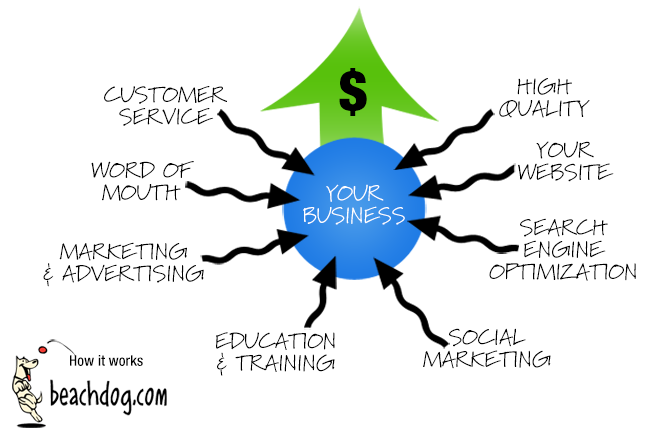 Infographic: marketing